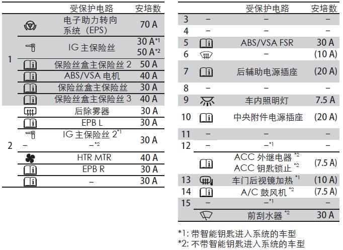 本田xrv车内保险丝盒示意图,xrv驾驶室保险丝盒图解高清图片