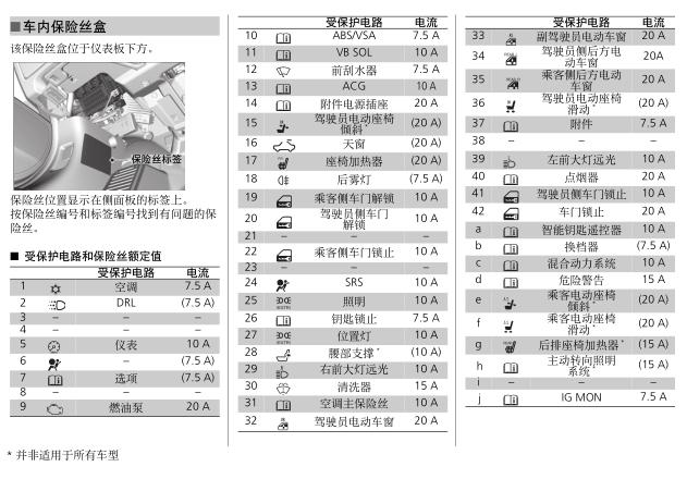 本田雅阁保险丝盒对照表,雅阁保险丝详细图解高清图片
