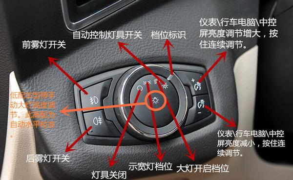 福特翼虎中控台图解,新翼虎中控台按钮图解高清图片